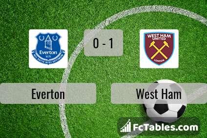 Preview image Everton - West Ham