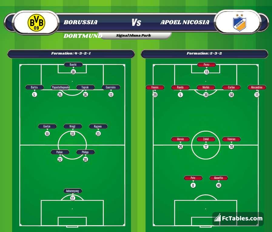 Dortmund Stats