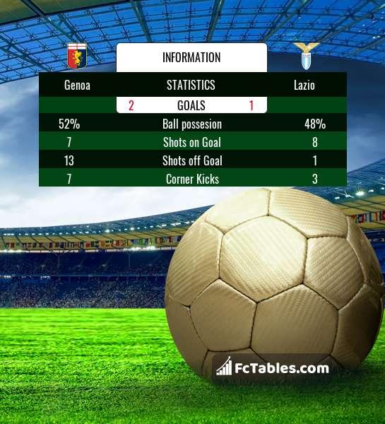 Preview image Genoa - Lazio