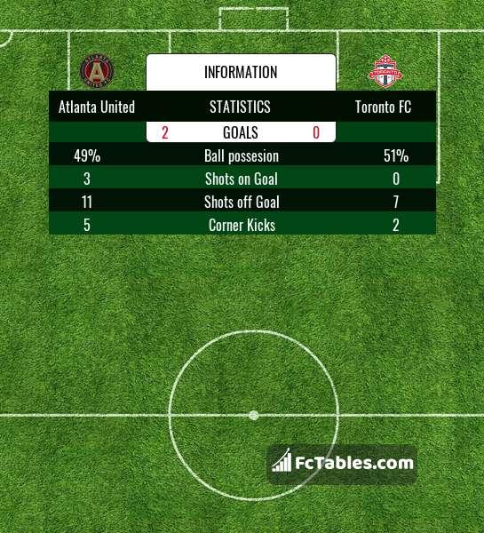 Podgląd zdjęcia Atlanta United - Toronto FC
