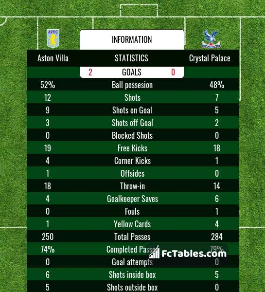 Preview image Aston Villa - Crystal Palace