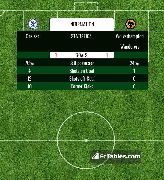 Anteprima della foto Chelsea - Wolverhampton Wanderers