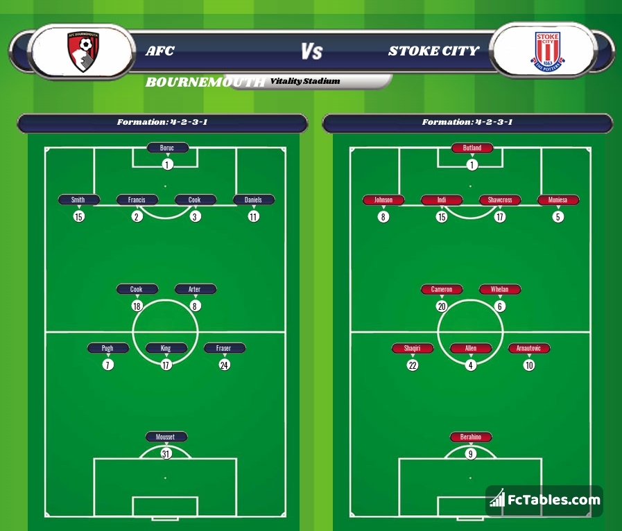 Preview image Bournemouth - Stoke