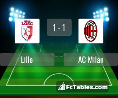 Preview image Lille - AC Milan