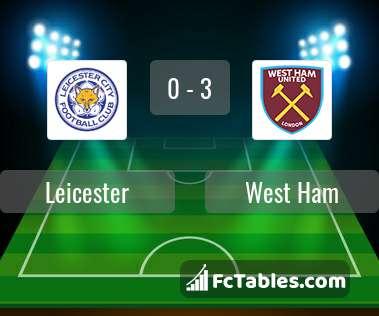 Podgląd zdjęcia Leicester City - West Ham United