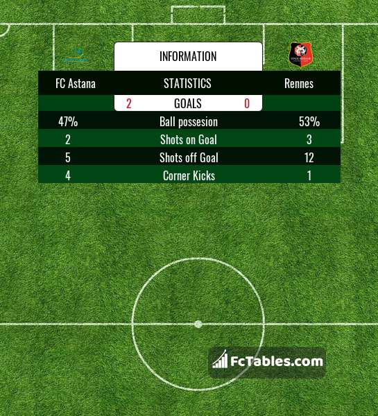 Preview image FC Astana - Rennes