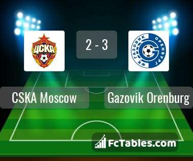 Anteprima della foto CSKA Moscow - Gazovik Orenburg