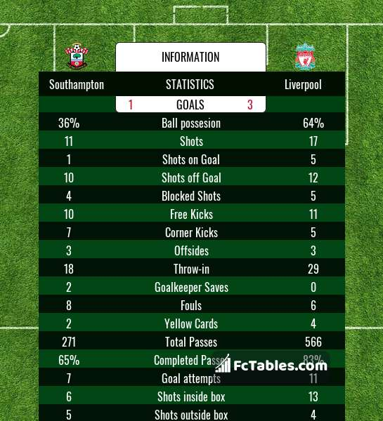 Preview image Southampton - Liverpool
