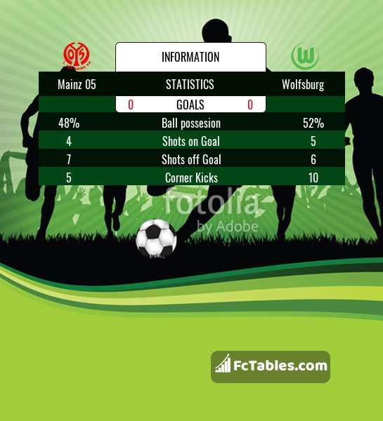Preview image FSV Mainz - Wolfsburg