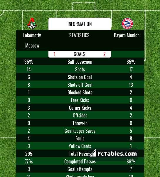 Preview image Lokomotiv Moscow - Bayern Munich