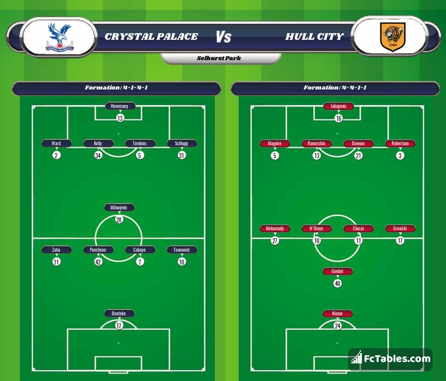 Crystal Palace vs Hull lineup