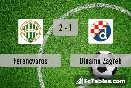 Ferencvaros Vs Dinamo Zagreb H2h 16 Sep 2020 Head To Head Stats Prediction