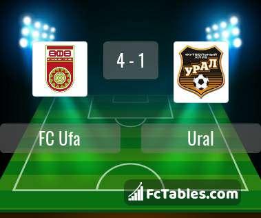 Podgląd zdjęcia FC Ufa - Urał Jekaterynburg