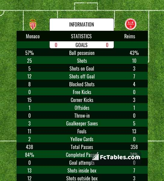 Preview image Monaco - Reims