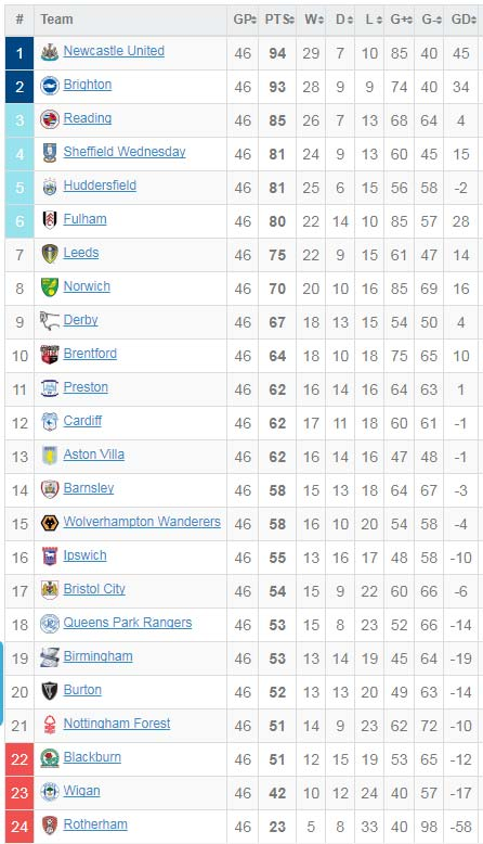 English Championship Form Table