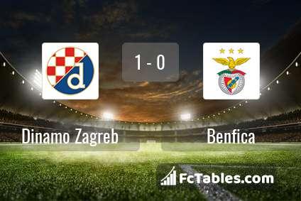 Anteprima della foto Dinamo Zagreb - Benfica