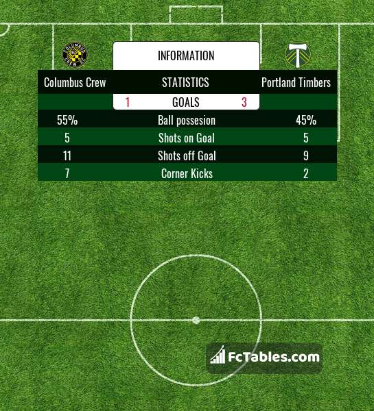 Preview image Columbus Crew - Portland Timbers