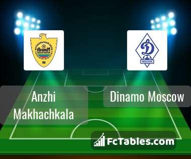 Podgląd zdjęcia Anży Machaczkała - Dynamo Moskwa