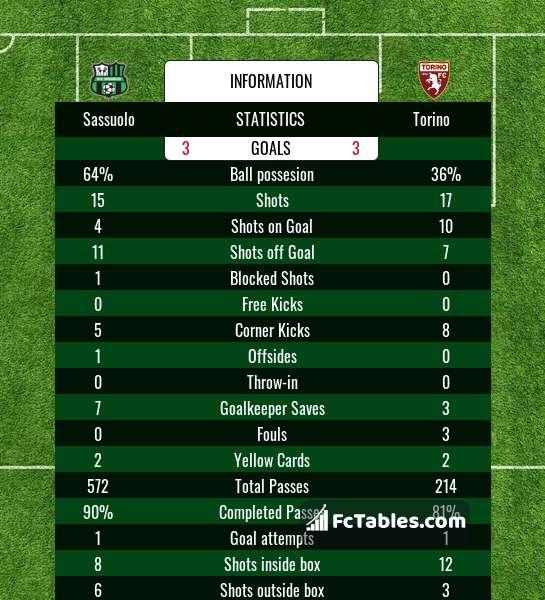 Sassuolo Vs Torino H2h 23 Oct 2020 Head To Head Stats Prediction
