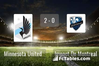 Preview image Minnesota United - Impact De Montreal
