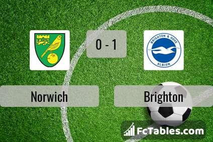 Podgląd zdjęcia Norwich City - Brighton & Hove Albion