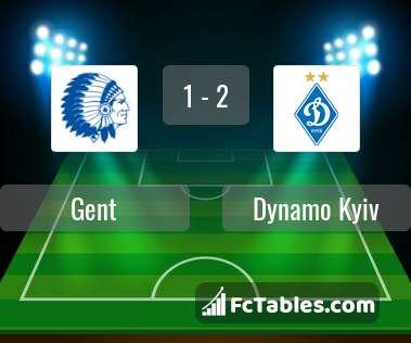 Preview image Gent - Dynamo Kyiv