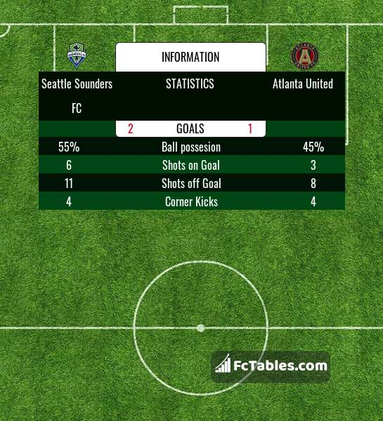 Preview image Seattle Sounders FC - Atlanta United