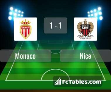 Anteprima della foto Monaco - Nice
