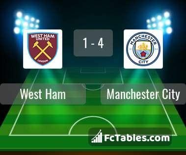 Anteprima della foto West Ham United - Manchester City