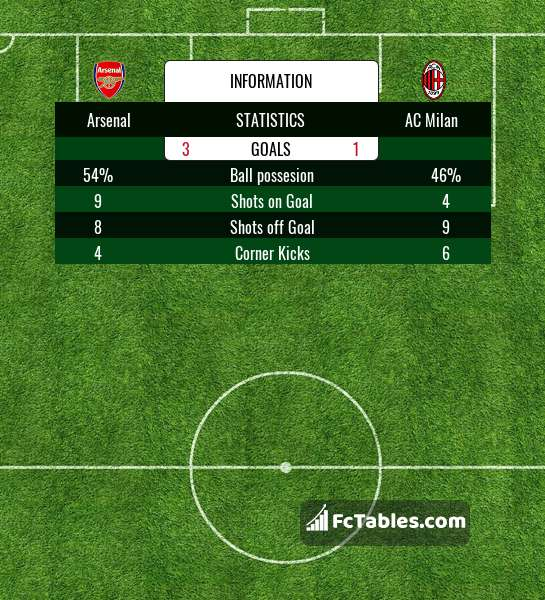 Preview image Arsenal - AC Milan