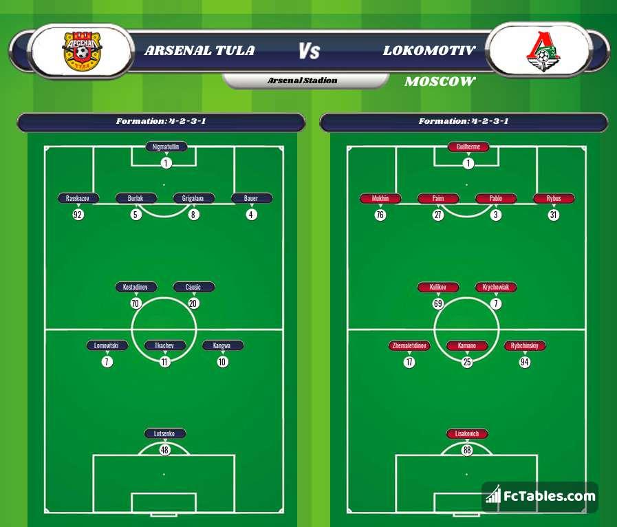 Preview image Arsenal Tula - Lokomotiv Moscow