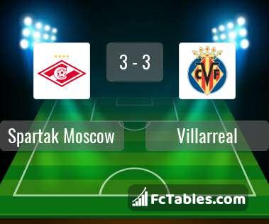 Spartak moscow villarreal livescores result europa league 4 oct 2018 - Villarreal fc league table ...