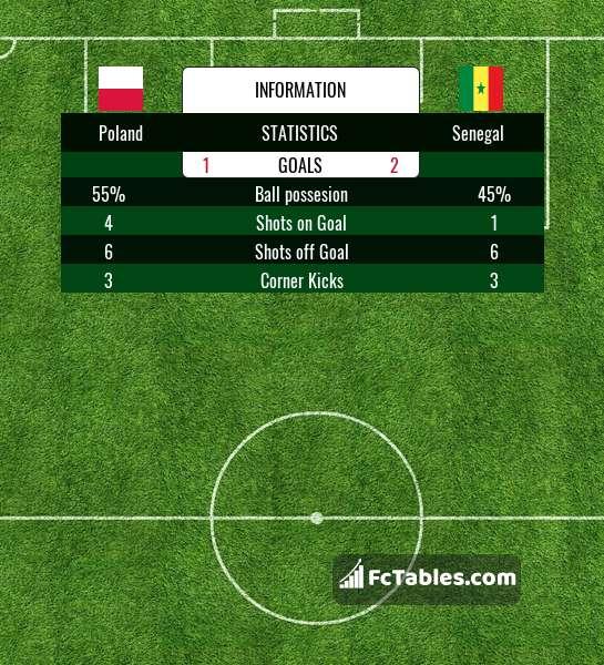 Anteprima della foto Poland - Senegal