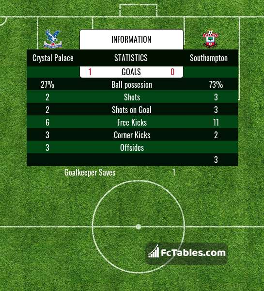 Preview image Crystal Palace - Southampton