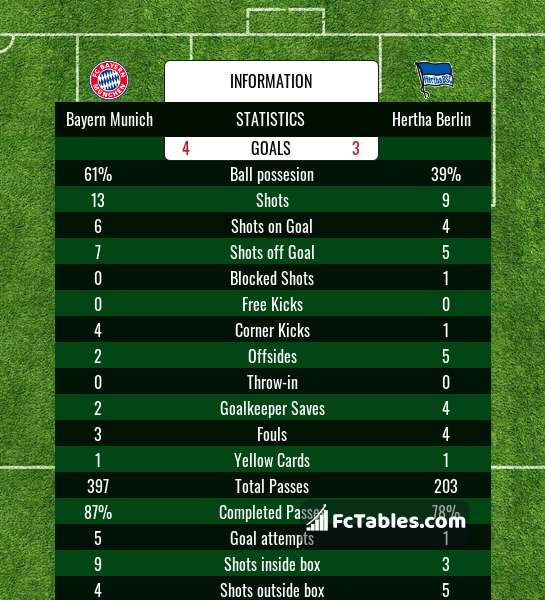 Anteprima della foto Bayern Munich - Hertha Berlin