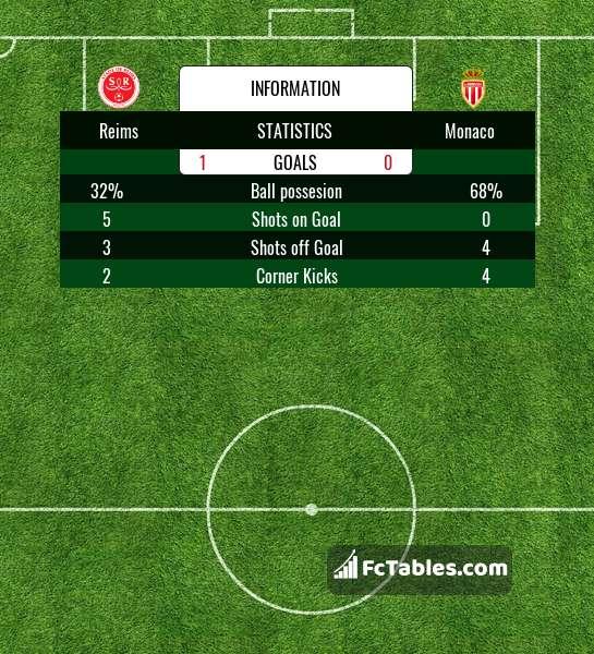Preview image Reims - Monaco