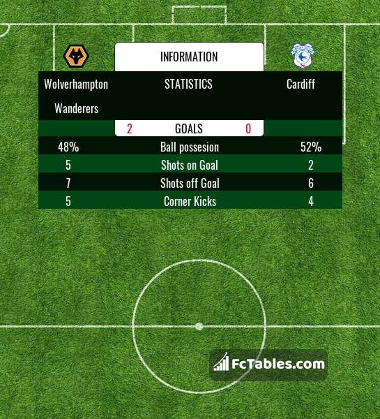 Preview image Wolverhampton Wanderers - Cardiff