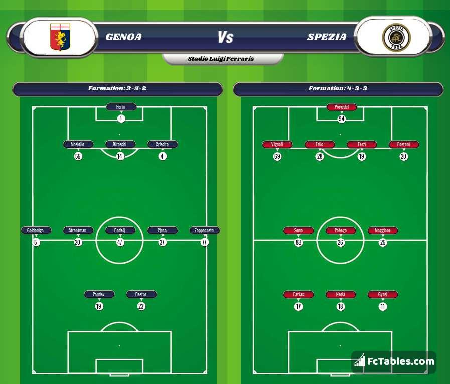 Preview image Genoa - Spezia