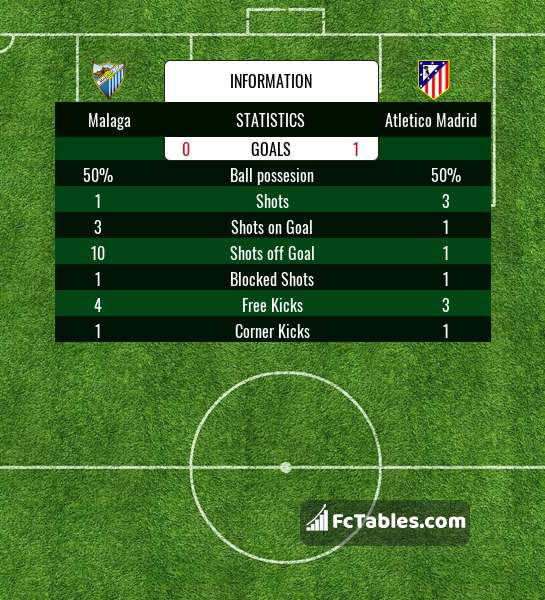 Podgląd zdjęcia Malaga CF - Atletico Madryt