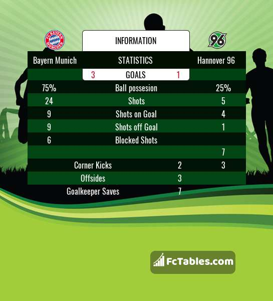 Preview image Bayern Munich - Hannover 96