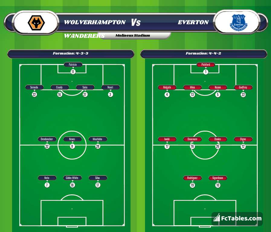 Preview image Wolverhampton Wanderers - Everton