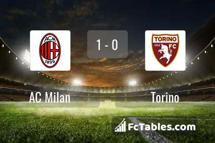 Podgląd zdjęcia AC Milan - Torino