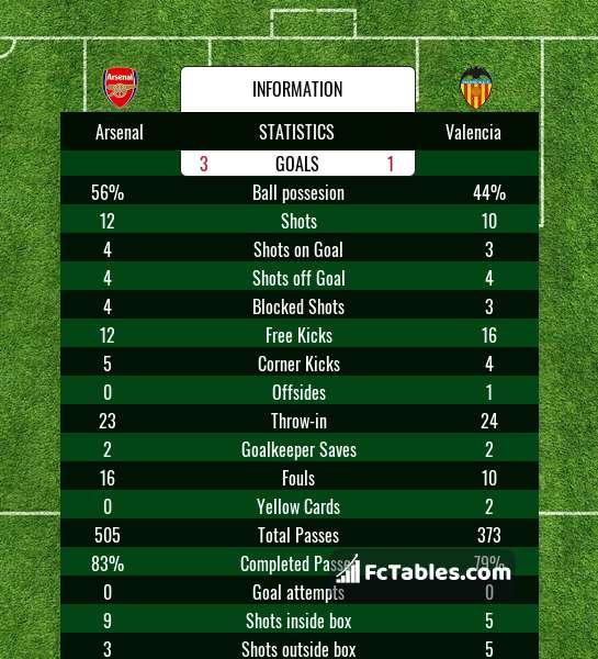 Podgląd zdjęcia Arsenal - Valencia CF