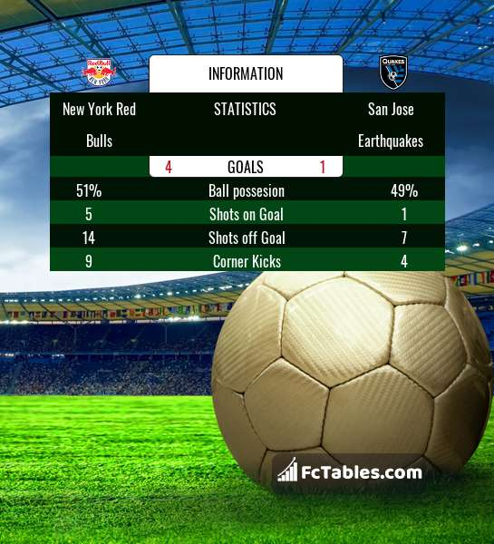Preview image New York Red Bulls - San Jose Earthquakes