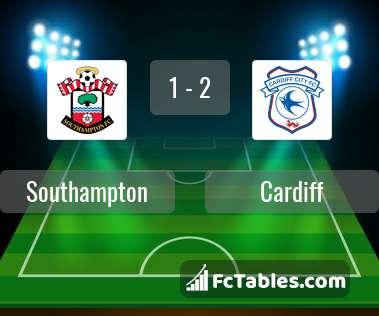 Podgląd zdjęcia Southampton - Cardiff City