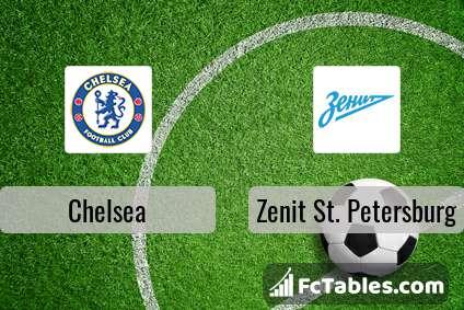 Preview image Chelsea - Zenit St. Petersburg
