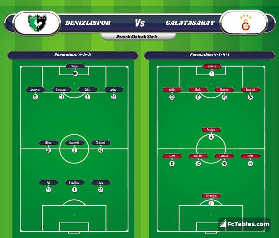 Preview image Denizlispor - Galatasaray