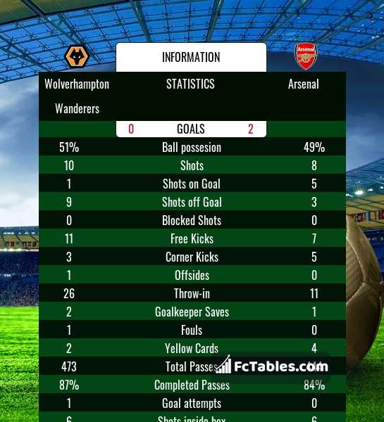 Podgląd zdjęcia Wolverhampton Wanderers - Arsenal