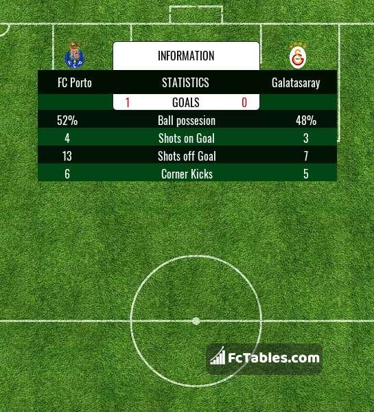 Anteprima della foto FC Porto - Galatasaray