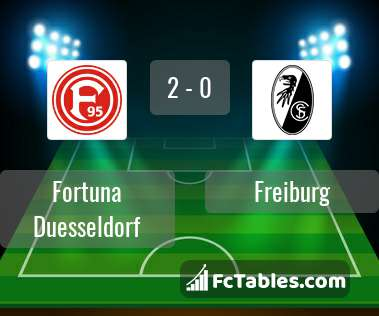 Preview image Fortuna Duesseldorf - Freiburg